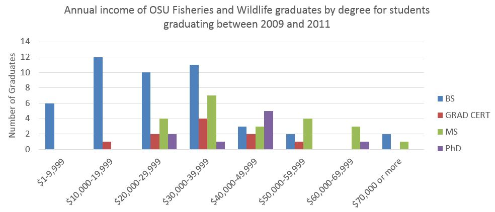 Careers college of agricultural sciences oregon state for Oregon fish and wildlife jobs